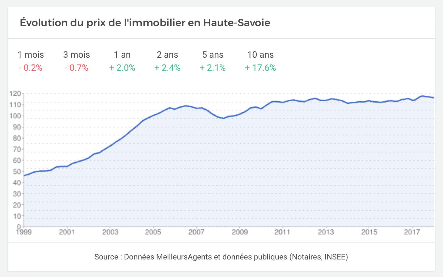 Evolution du prix de l'immobilier en Haute-Savoie
